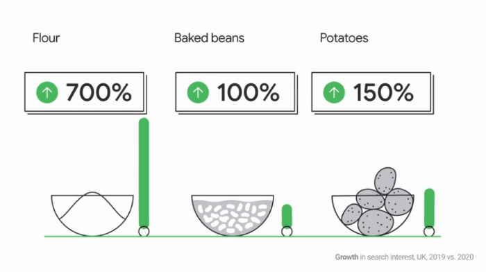 Search trends for how long you can keep/freeze food