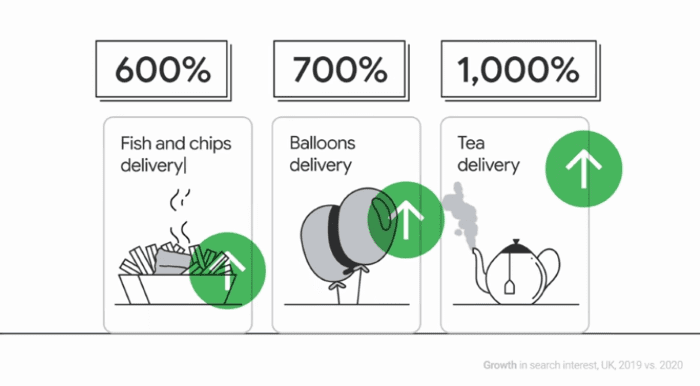 Search trends for delivery of fish n chips, balloons and tea