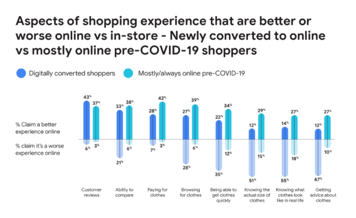 Aspects of shopping experience that are better or worse online vs in store