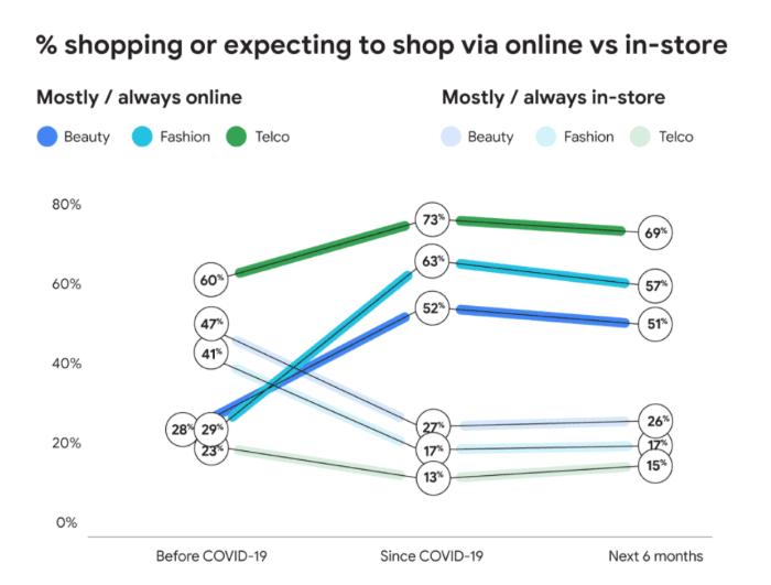 % of people shopping or expecting to shop via online vs in store