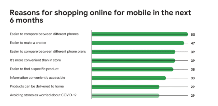 Reasons for shopping online for mobile in the next 6 months