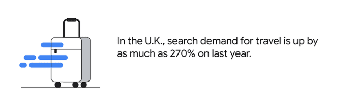 UK search demand for travel is up 270% on last year