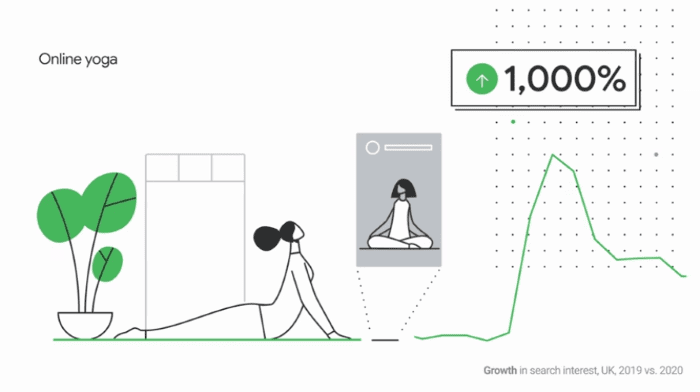 Search trends for online yoga