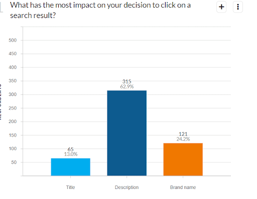 Bar chart showing what has the most impact on your decision to click on a search result