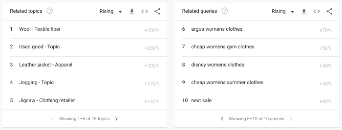 Related queries for 'womens clothes'