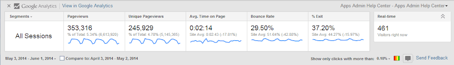 Content stats in Google Analytics showing impressions, average time on page and bounce rate.